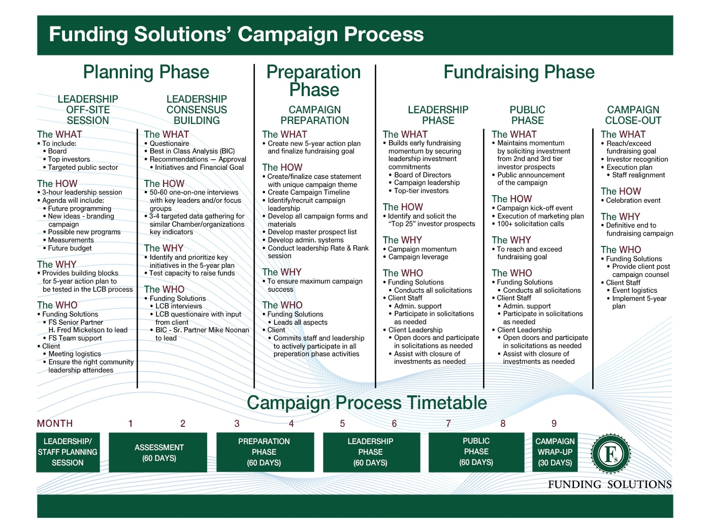 Funding Solutions Campaign Timetable Chart