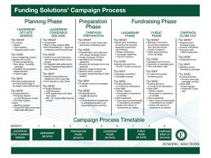 Funding Solutions Inc Campaign Timetable Chart